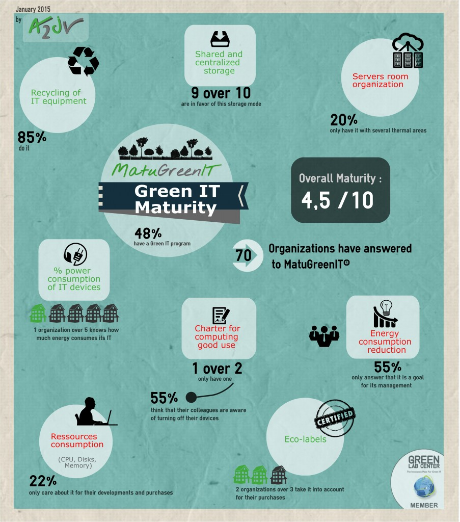Infographie_MatuGreenIT_eng_01